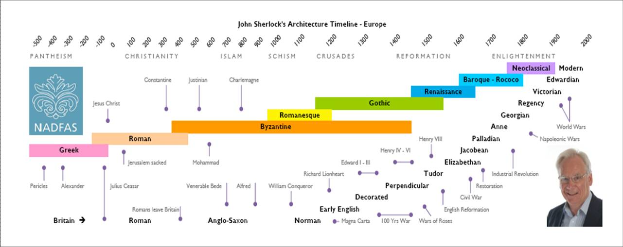 Architectural Timeline Related Keywords Suggestions Architectural Tim